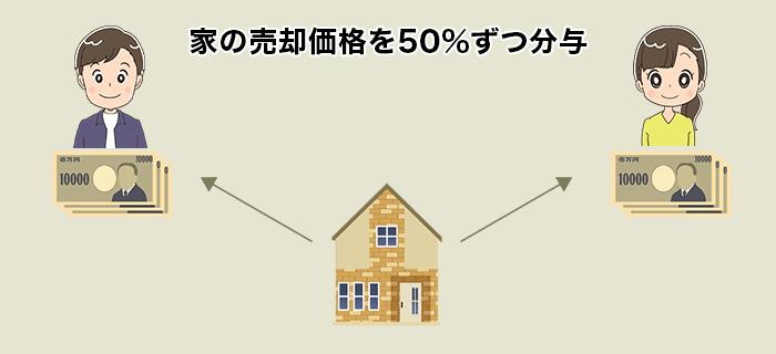 家の売却価格を50%分与